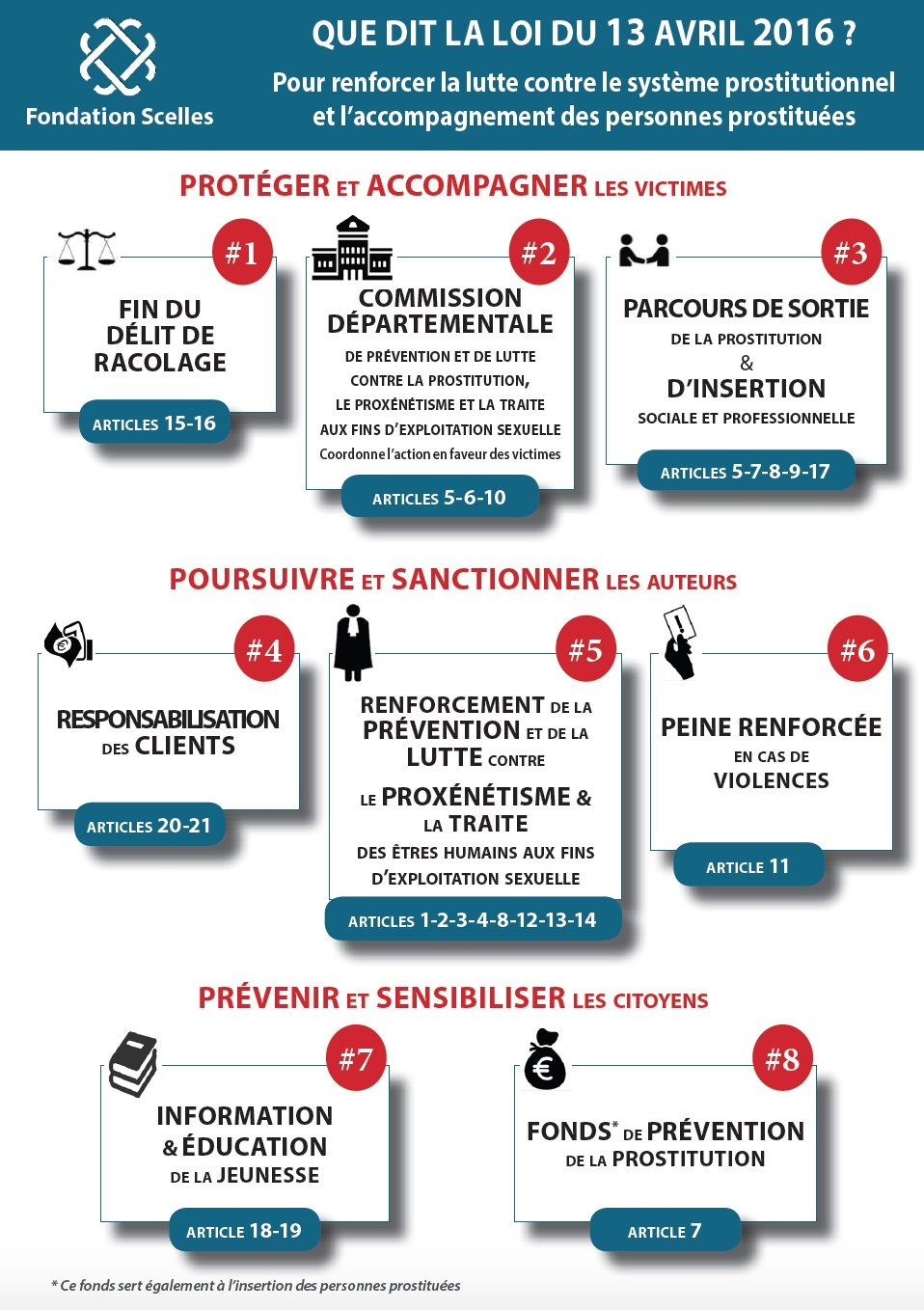 Infographie loi 13 avril 2016